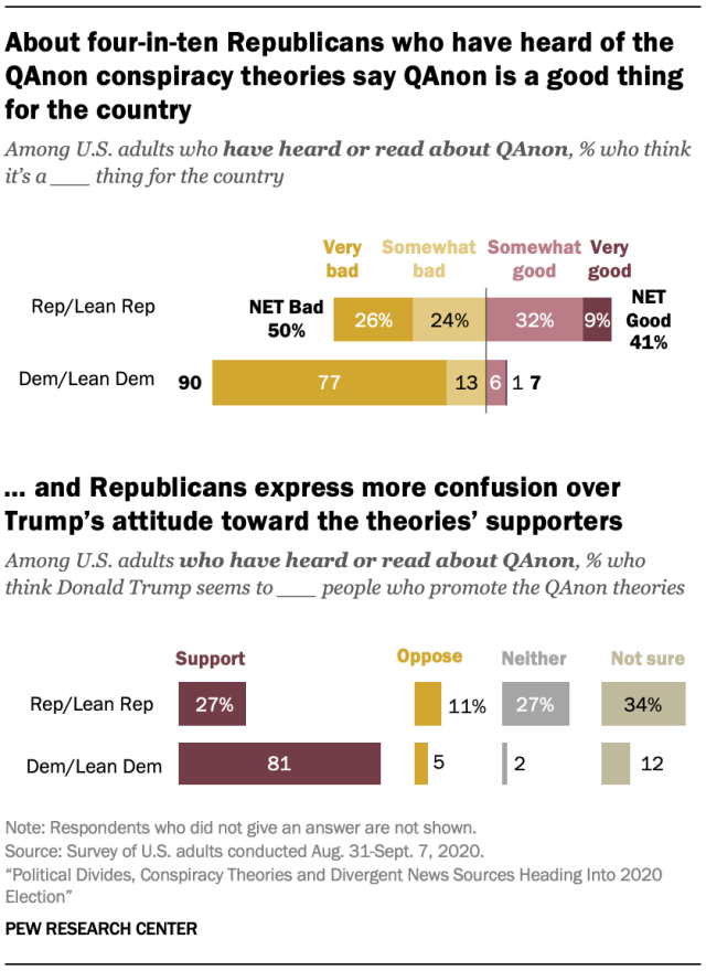 (Pew Research Center).